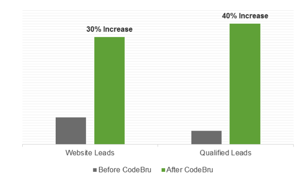 Web Development Case Study Graph